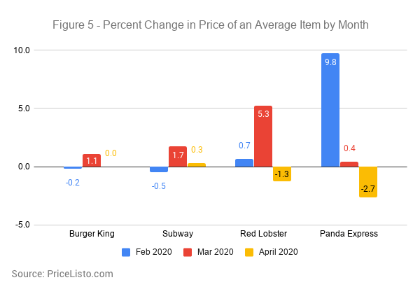 Percent Change in Price of an Average Item by Month